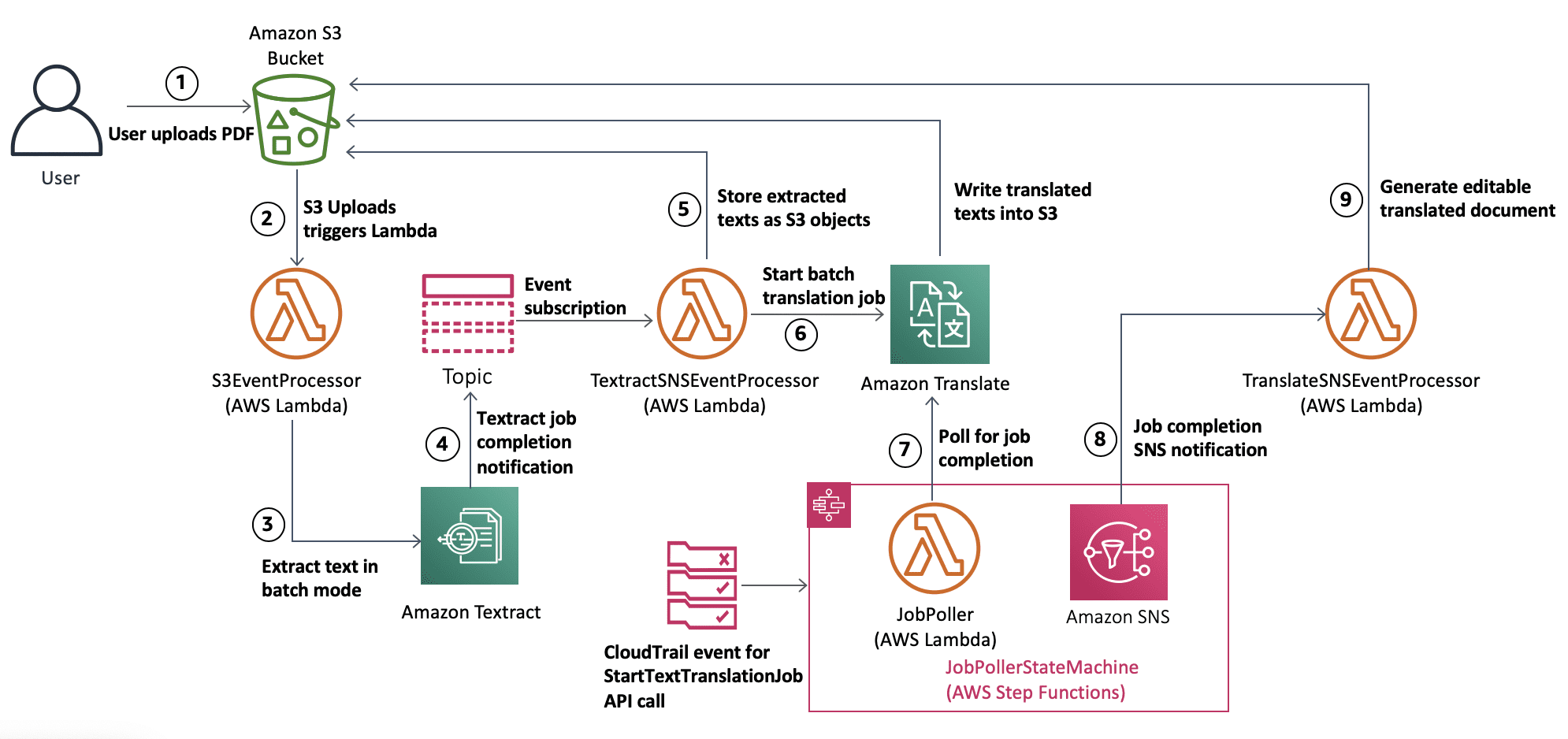 Architecture Diagram showing the workflow how uploading the PDF document to S3 bucket triggers the process of extracting text using Amazon textract and then translating it using Amazon Translate.