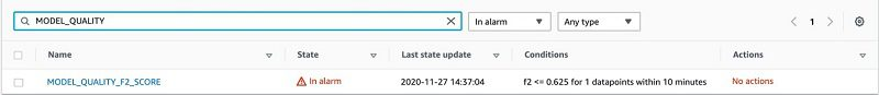 You can view its status on the CloudWatch console.