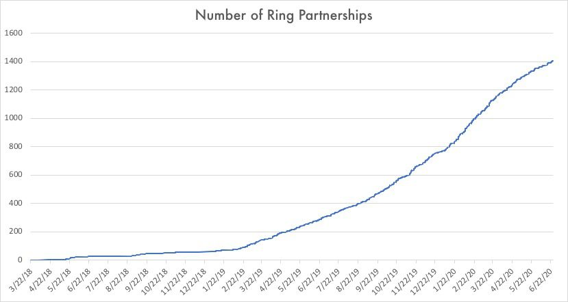 Graph of ring partnerships showing a near-exponential curve
