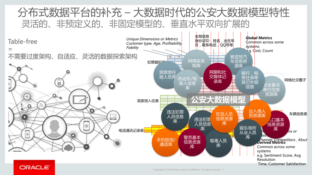 Several Oracle presentations claim to help police draw on specific Chinese government records, including hotel registrations and lists of drug users.