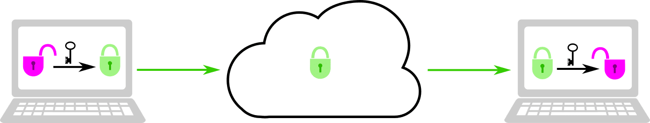 Encryption keeps the content of your communications private