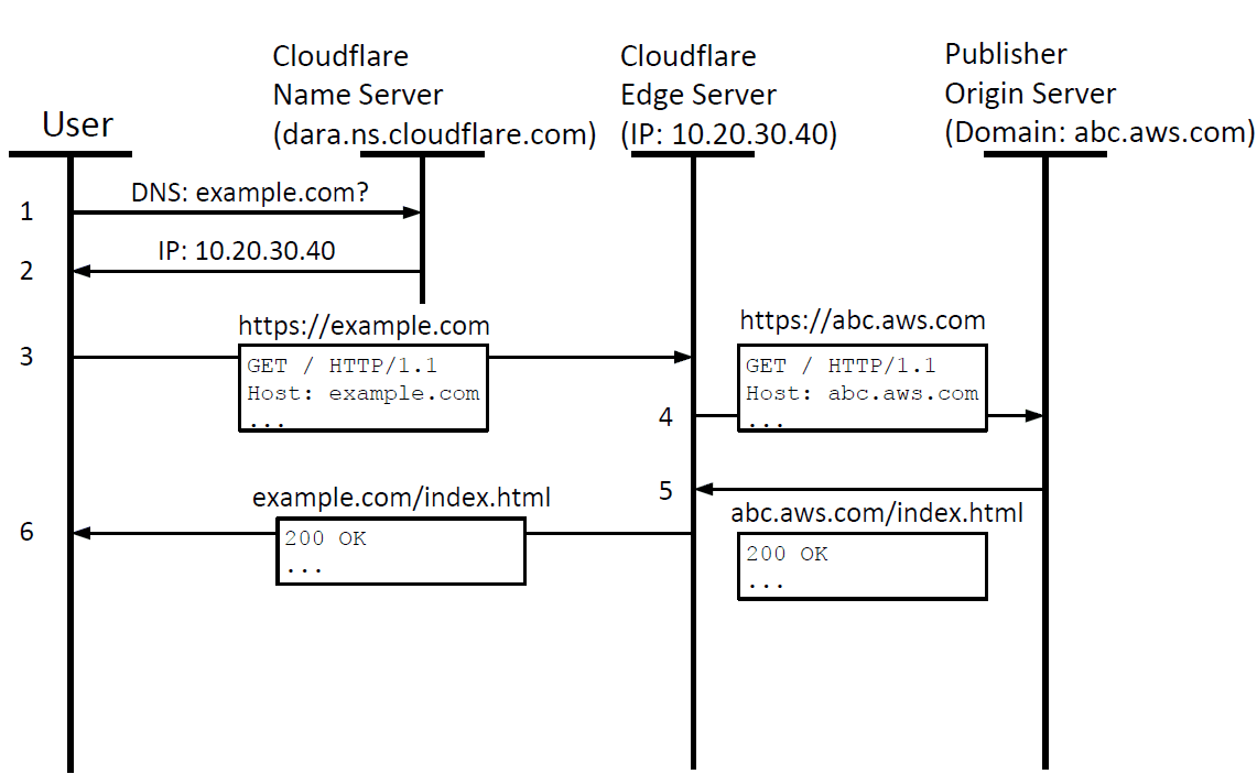 Name resolution by Cloudflare