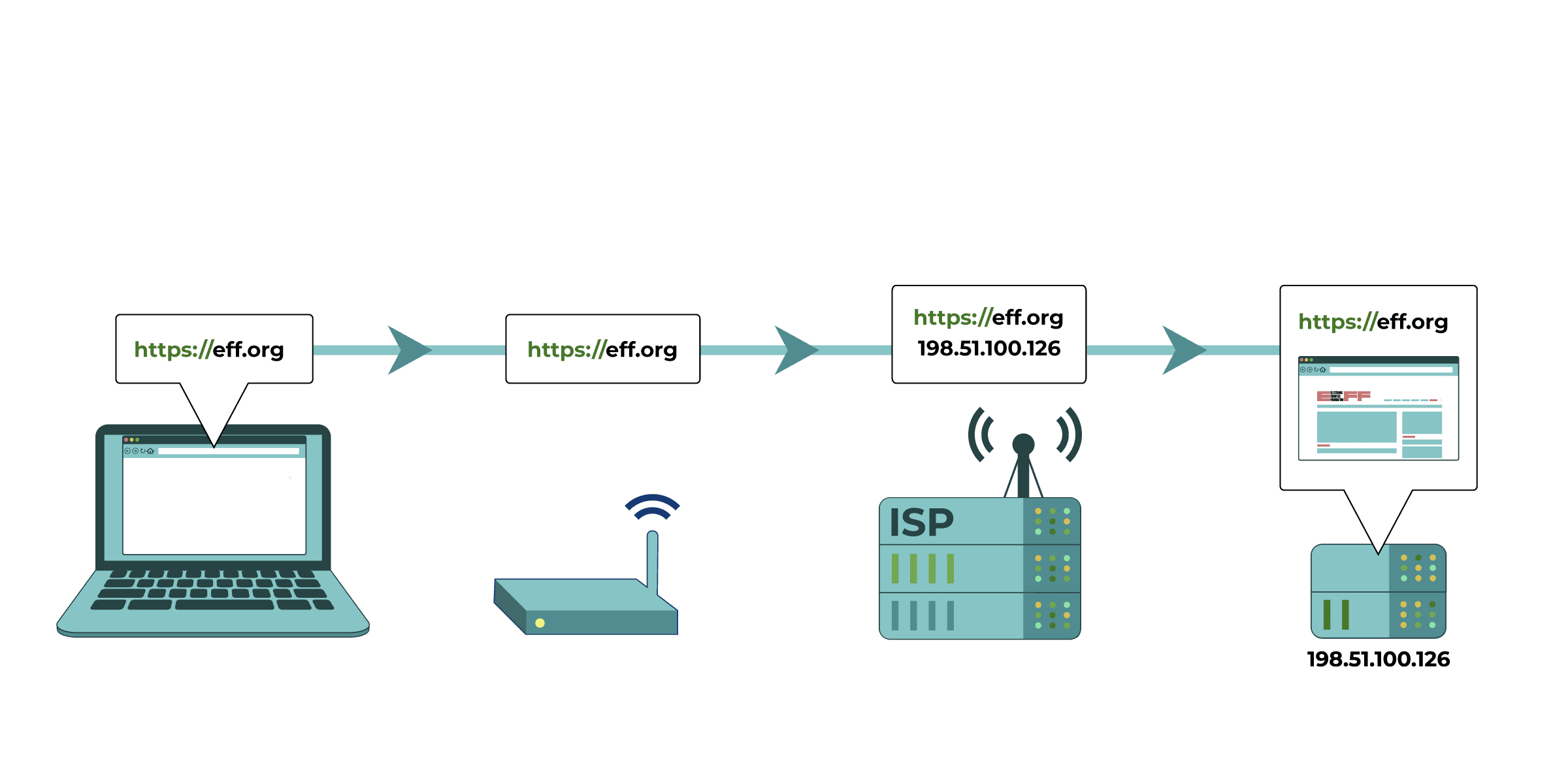 the request for eff.org passes through a router and ISP server on the way to the eff.org's server.